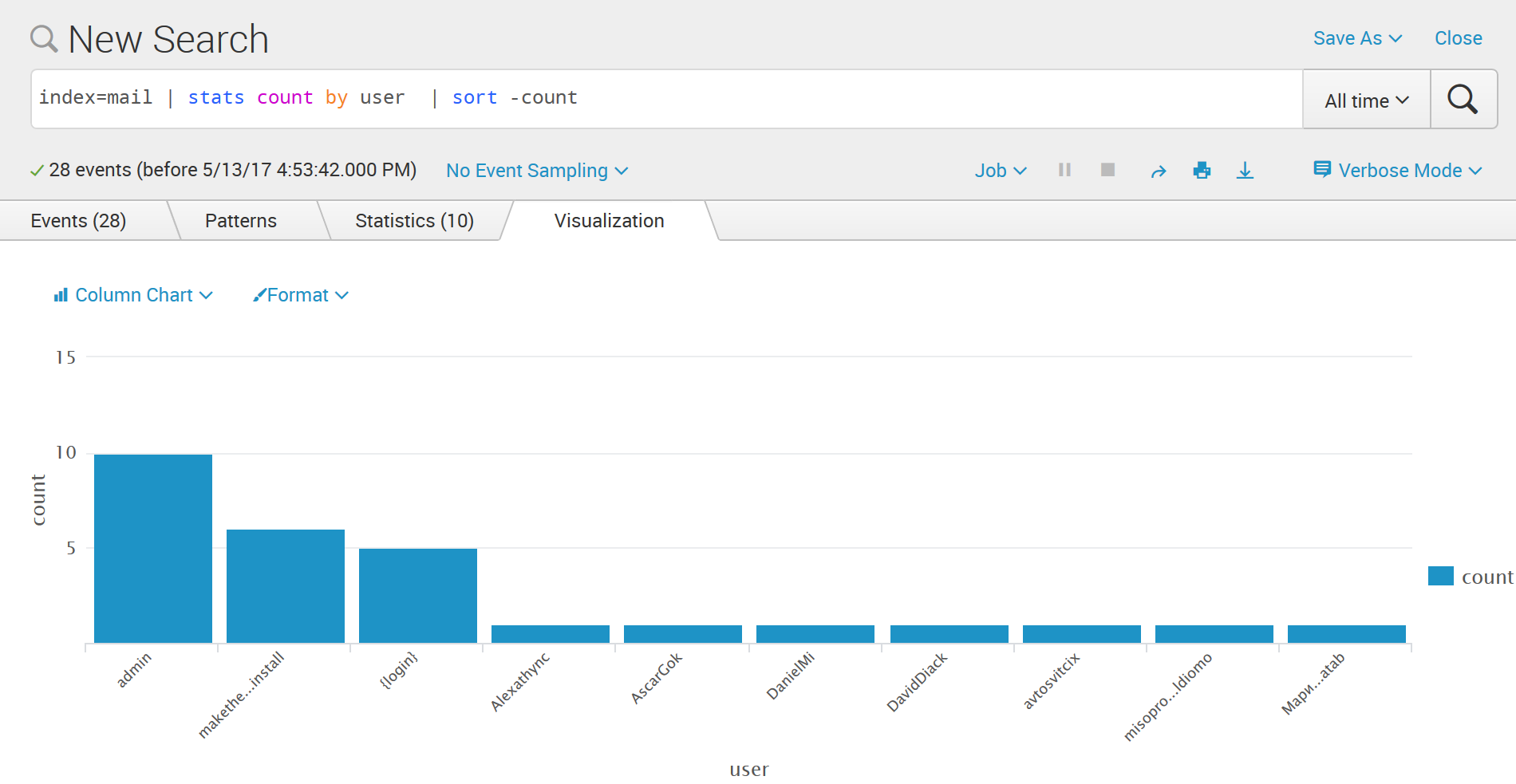 Monitoring WordPress Brute Forcing with WordFence and Splunk